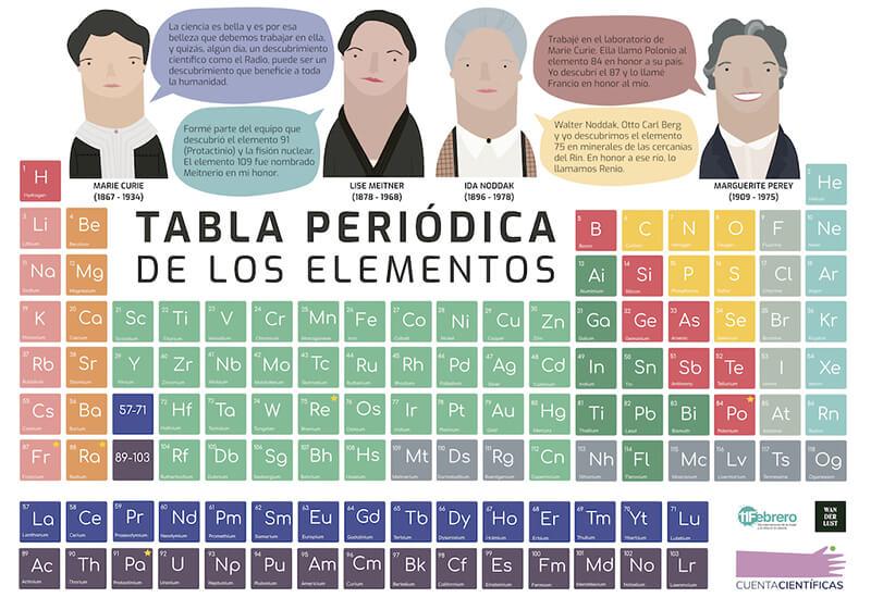 tabla-periodica-cientifica