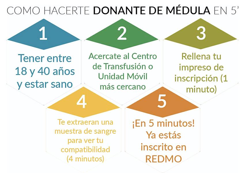 donacion.medula